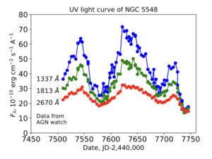 NGC 5548 light curve